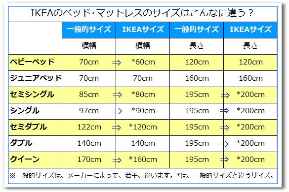 イケアと日本のベッドマットレス寸法比較表